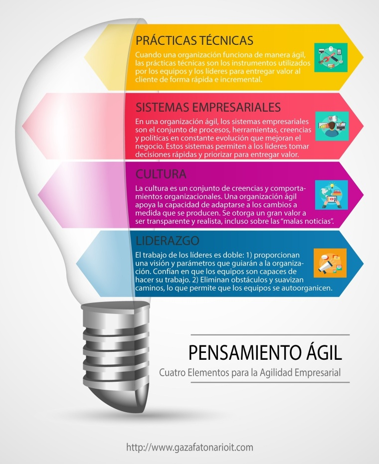 LASC_Cuatro Elementos para la Agilidad Empresarial_www.gazafatonarioit.com