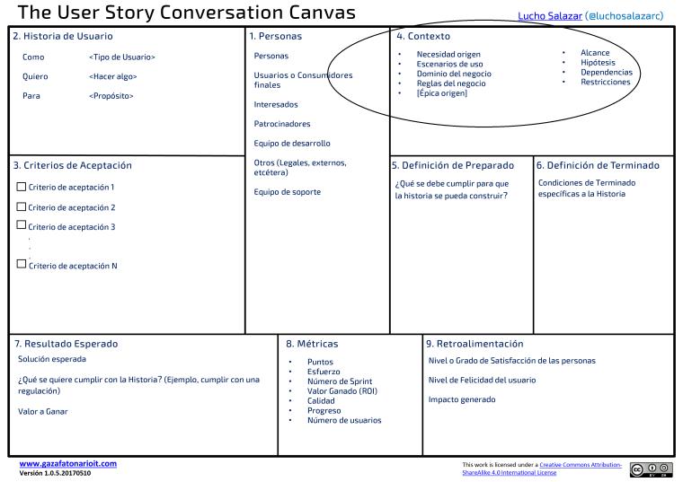 LASC_User_Story_Conversation_Canvas_www.gazafatonarioit.com_A4_Es91